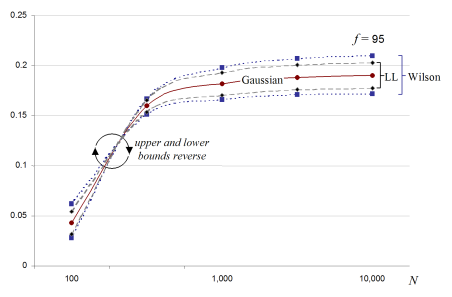 Expanding interval widths for Wilson and Log-likelihood interval calculations.