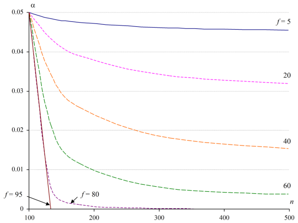 The effect on error level α of increasing n for different numbers of Type A cases f, where the opportunity for mutual substitution is limited to f+f' = 100 cases.