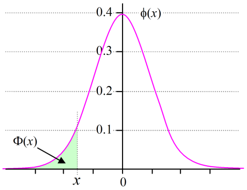 The standard Normal distribution probability density function φ(x) plots the Normal 'bell curve' with a standard deviation of 1 and a mean of 0. The cumulative density function Φ(x) calculates the area under the curve for all points less than or equal to x.
