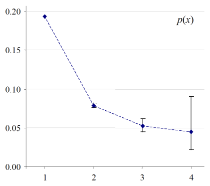 Additive probability p(x) for a 'run' of x AJPs in an NP with a noun head in ICE-GB, with Wilson 'score' confidence intervals.