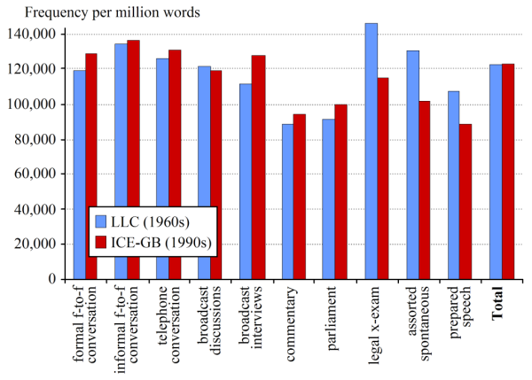 Tensed VPs per million words, by text category, compared across the two subcorpora of DCPSE (after Bowie et al. 2013).