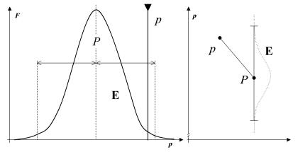 The single sample z test