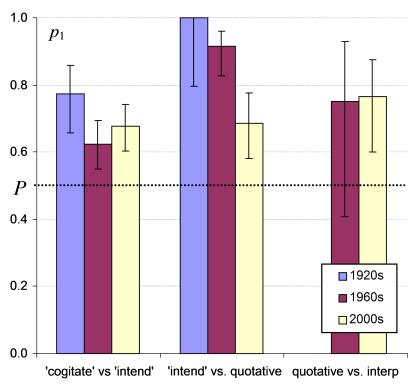 Pairwise comparison, Wilson intervals