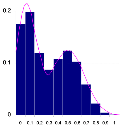 Binomial distribution for two independent probabilities.