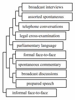 RGA analysis of text genres clustered by similarity of modal diachronic change in DCPSE.