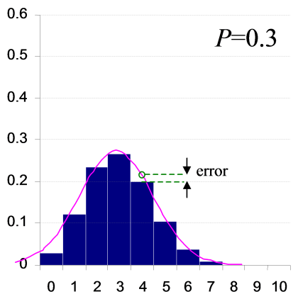 Binomial and Normal distributions for P=0.3.
