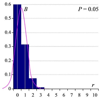 Binomial and Normal distributions for P=0.05.