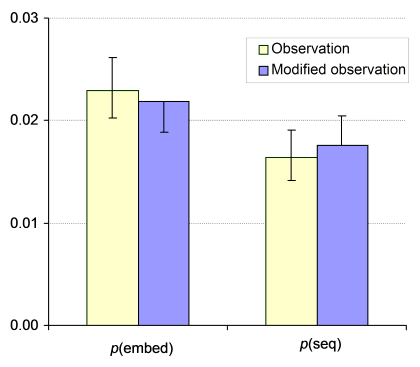 Figure: Modifying Wilson intervals as a result of manually evaluating a subsample of the higher observation. In this case data is transferred from p(embed) to p(seq).