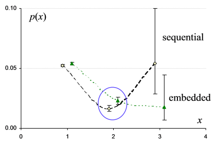 Sequential vs. embedded NP postmodifying clauses, from Wallis (2012)