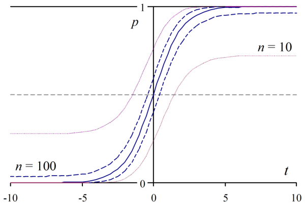 Logistic curve (k = 1) with Wilson score intervals for n = 10, 100.