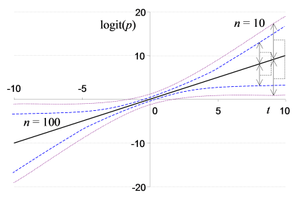 The same graph plotted on a logit scale.