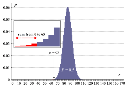 Applying the binomial distribution to a simple frequency comparison test, for f1 = 108 and f2 = 65.