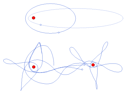A simple illustration of the three-body problem obtaining irregular non-linear behaviour ('chaos'). The lower form is sometimes termed 'the strange attractor'.
