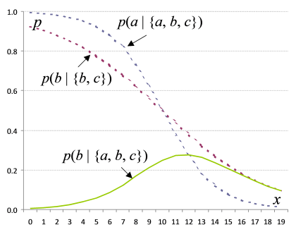 Strict hierarchical alternation, synchronised turning constant (k), ma = -0.5, mb = 0.25, probability scale.