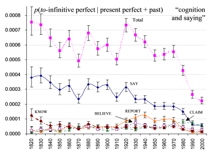 A multinomial pattern of change is not expected to follow a logistic pattern. From Bowie and Wallis (forthcoming).