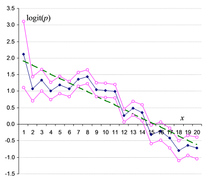 Best fit straight line plotted for data on logit scale.