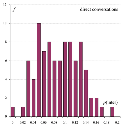 Figure 1: The frequency distribution of p(CL(inter) | CL) per text, quantised to two decimal places, tends to the Binomial distribution.