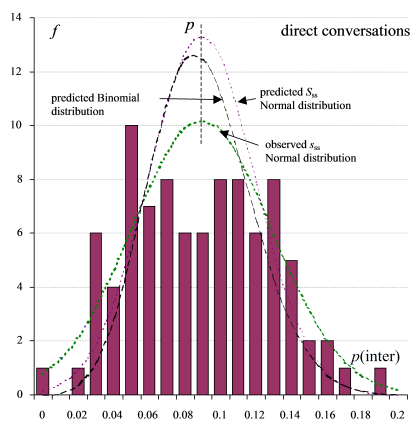 Frequency distributions for the probability that a clause is interrogative, across direct conversations.