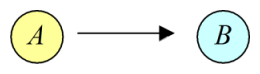 Figure 3: Directional inference from lexico-grammatical choice variable A to variable B (sketch).