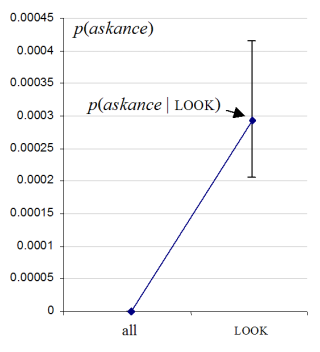 Increase in probability of p(askance) when the previous word is LOOK, obtained from the 2x2 chi-square spreadsheet.
