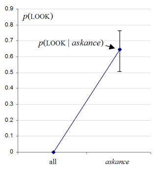 Increase in probability of p(LOOK) when the following word is askance, also obtained from the 2x2 chi-square spreadsheet.
