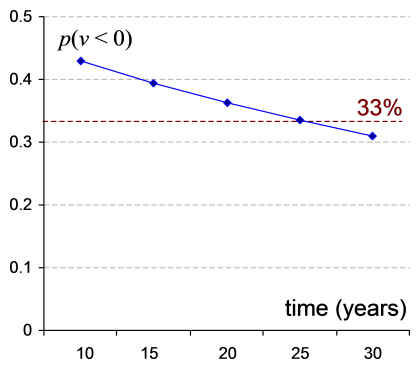 de-risk-graph2