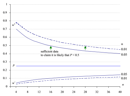 Wilson score intervals with increasing n