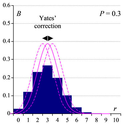 Yates' correction applied to a Normal (Gaussian) approximation to the Binomial distribution for P = 0.3, n = 10. 1/2n is added to either side of the Gaussian curve (dotted lines) sufficient to encompass almost the entire discrete Binomial.