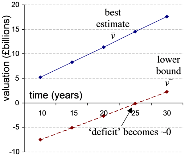 Figure 5: Delaying 'de-risking' tends towards an ongoing valuation and eliminates the deficit. Although the interval increases in width, the best estimate increases at a much greater slope.