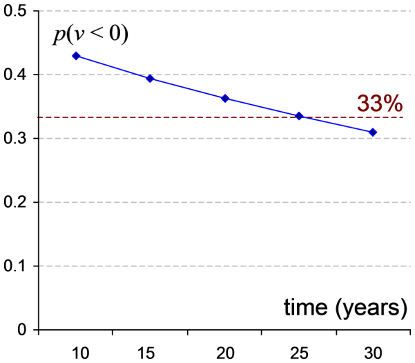 Figure 6: Plot of probability of scheme default, p(v < 0), by delaying de-risking.