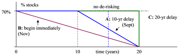 Figure 3: Three alternative models of de-risking. A: over 10 years after 10-year delay, B: over 20 years, C, on year 20.