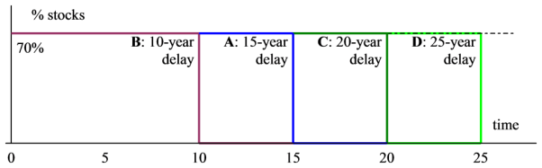 Figure 4: Moving towards an ongoing valuation, delaying de-risking by 15, 20, 25, years etc.
