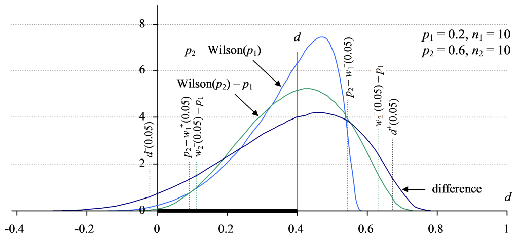 Figure 3. Wilson and Newcombe-Wilson distributions positioned about d, showing how the Newcombe-Wilson is derived. The Wilson intervals are positioned so as to allow us to see the relationship between the curves.