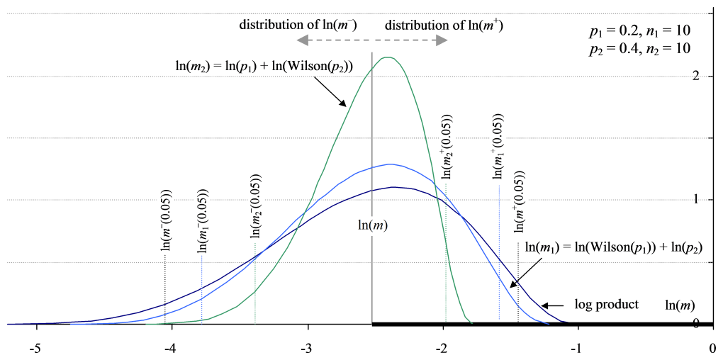 An example series of log product distributions obtained by applying Zou and Donner's theorem to two proportions on a logarithmic scale.