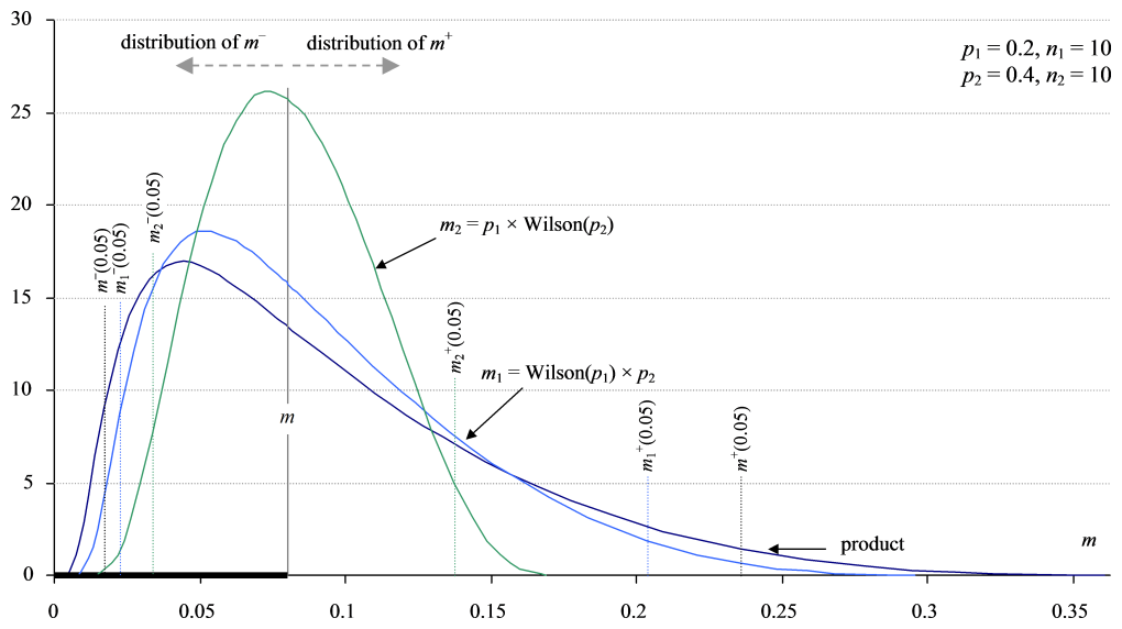 Plotting distributions of products, m = p1 × p2, by delta approximation.