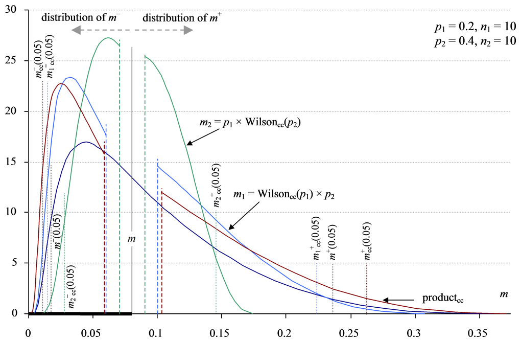 Continuity-corrected distributions for the product of two proportions.