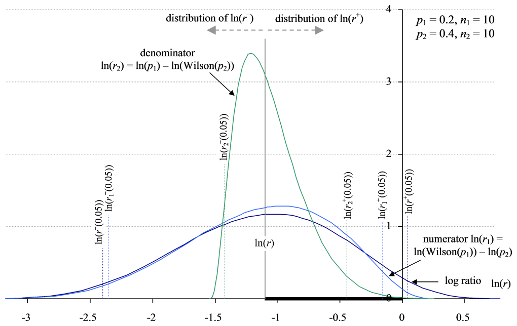 Distribution for the log ratio interval computed by subtraction on the log scale, ln(p1) – ln(p2), and repositioned log Wilson intervals on the same scale.