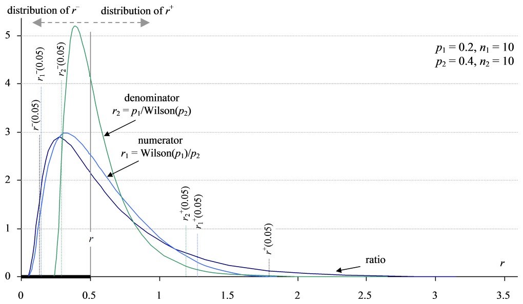 Ratio interval distributions obtained by Zou and Donner's method, with delta approximation on the ratio scale.