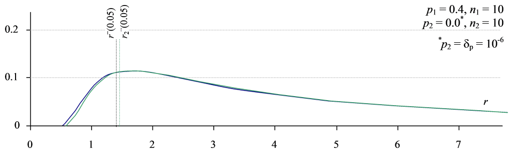 Figure 6. Lower bound of the ratio interval for r– and r2– as r → ∞ and p2 → 0. Since p2 = 0 is uncomputable, we substitute a small delta – which explains the visible difference.