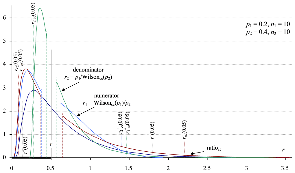The effect of applying Yates' correction for continuity to the distributions in Figure 5. The overall distribution and bounds are expanded outwards, the result of combining continuity-corrected Wilson intervals for each proportion.