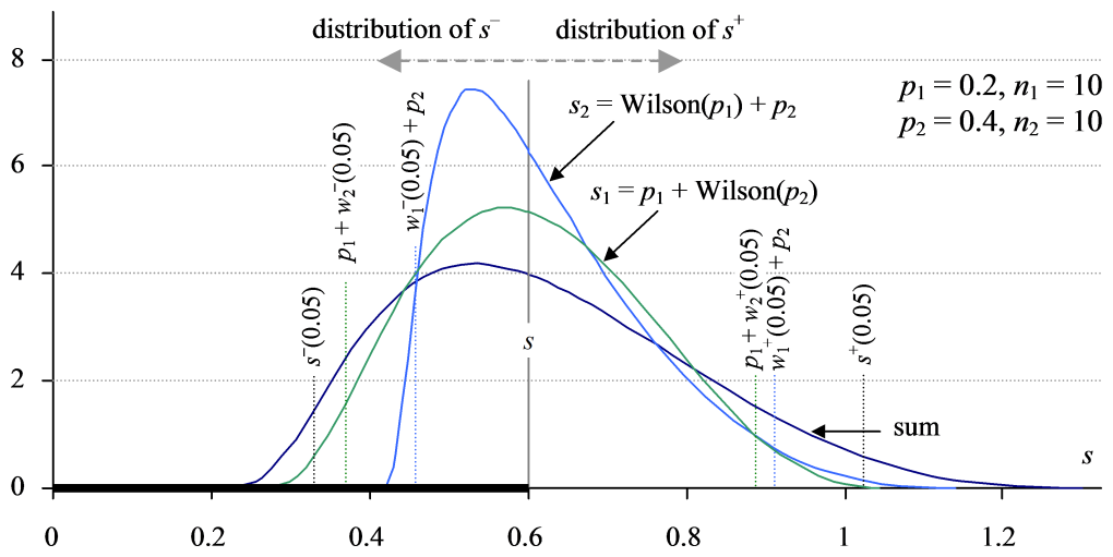 Distribution for the derived confidence interval for the sum of proportions s = p1 + p2, plus Wilson distributions centred at the same location.