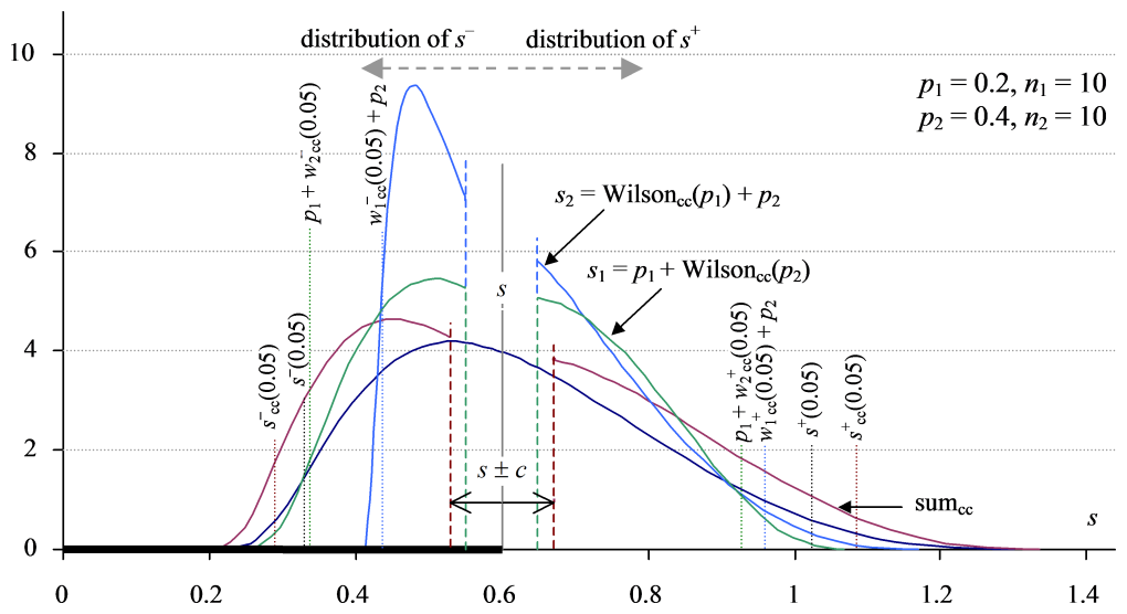 Distribution for the continuity-corrected summation interval for the sum of proportions s = p1 + p2, alongside the uncorrected distribution and the two corrected Wilson score distributions for reference.